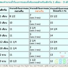 ลูกวัย 1 เดือน ถึง 3 ขวบควรนอนวันละ กี่ชม.?